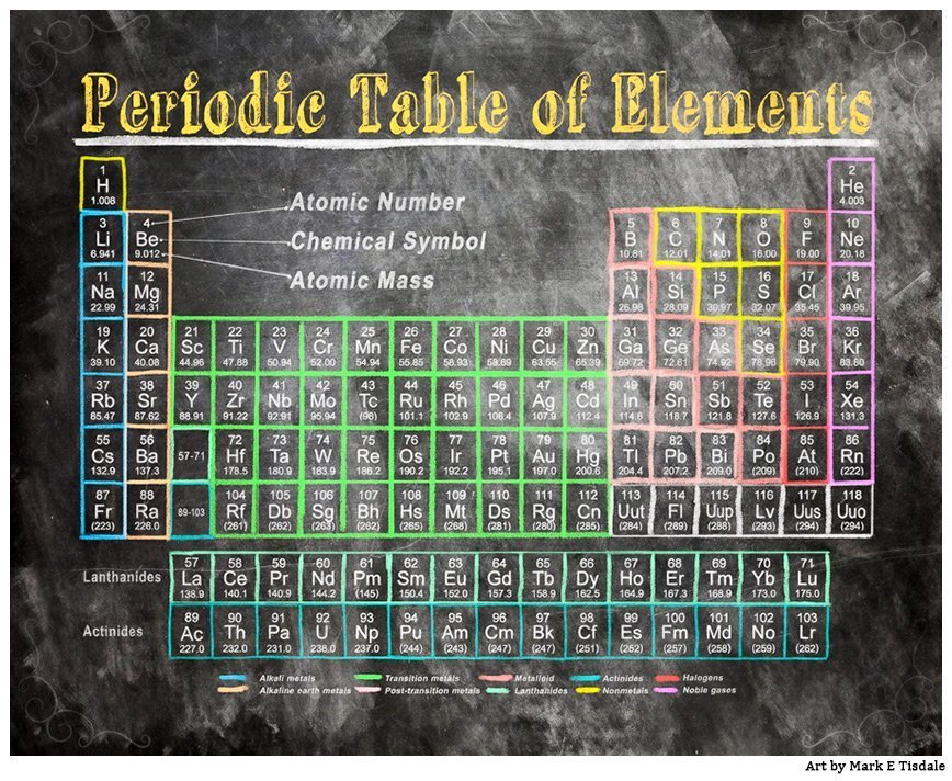 Old School Periodic Table